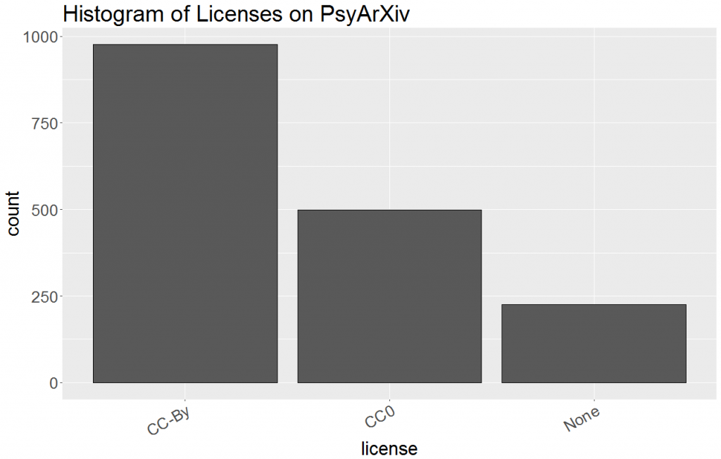 Bar graph depicting number of preprints using various licenses. The bar on the left shows that 57% of preprints use a CC-By license. The middle bar shows that 29% use a CC0 license. The bar on the right represents preprints with no license, which is 13% of the total.